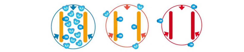 Process de thermotraitement des lames karakum